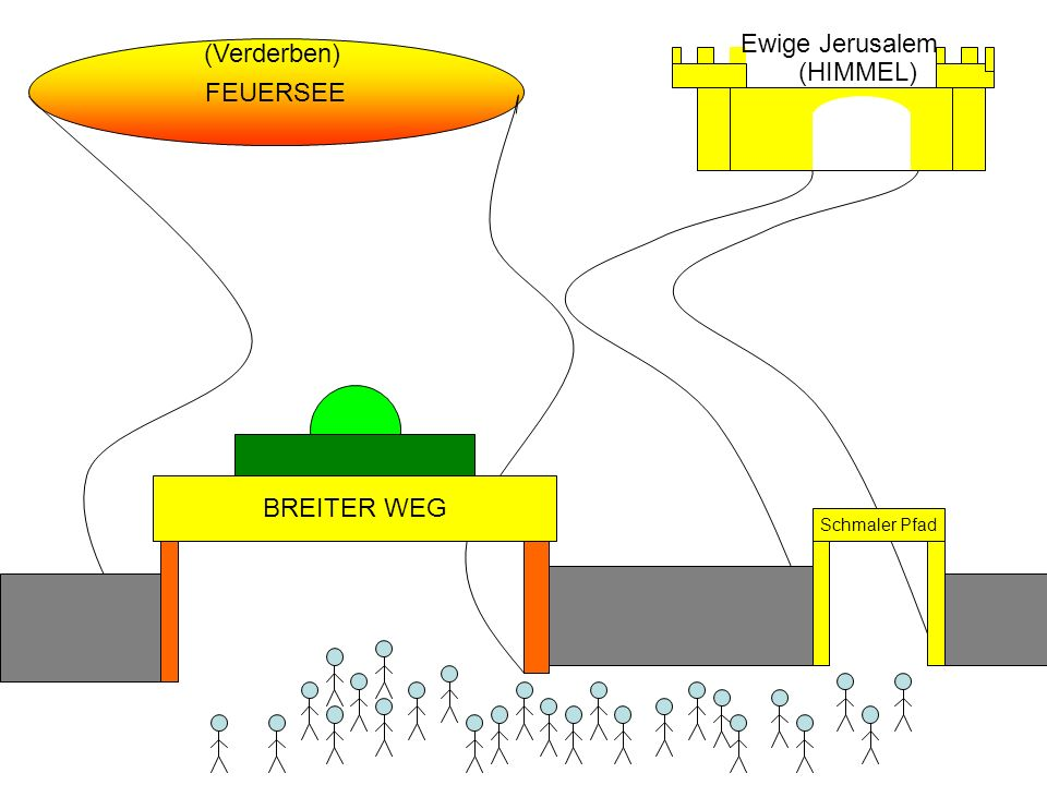 Ewige Jerusalem (Verderben) (HIMMEL) FEUERSEE BREITER WEG