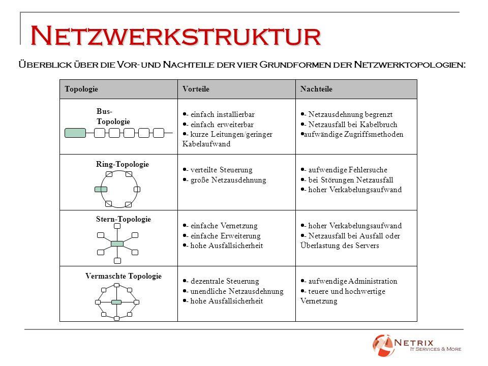 Netzwerkstruktur Überblick über die Vor- und Nachteile der vier Grundformen der Netzwerktopologien: