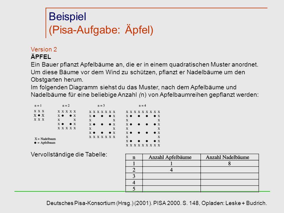 Beispiel (Pisa-Aufgabe: Äpfel)