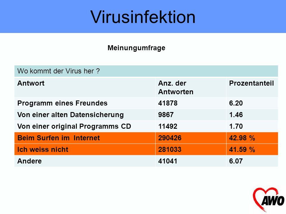 Virusinfektion Meinungumfrage Wo kommt der Virus her Antwort