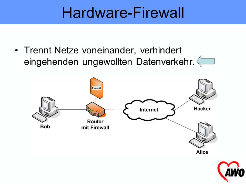 Hardware-Firewall Trennt Netze voneinander, verhindert eingehenden ungewollten Datenverkehr.