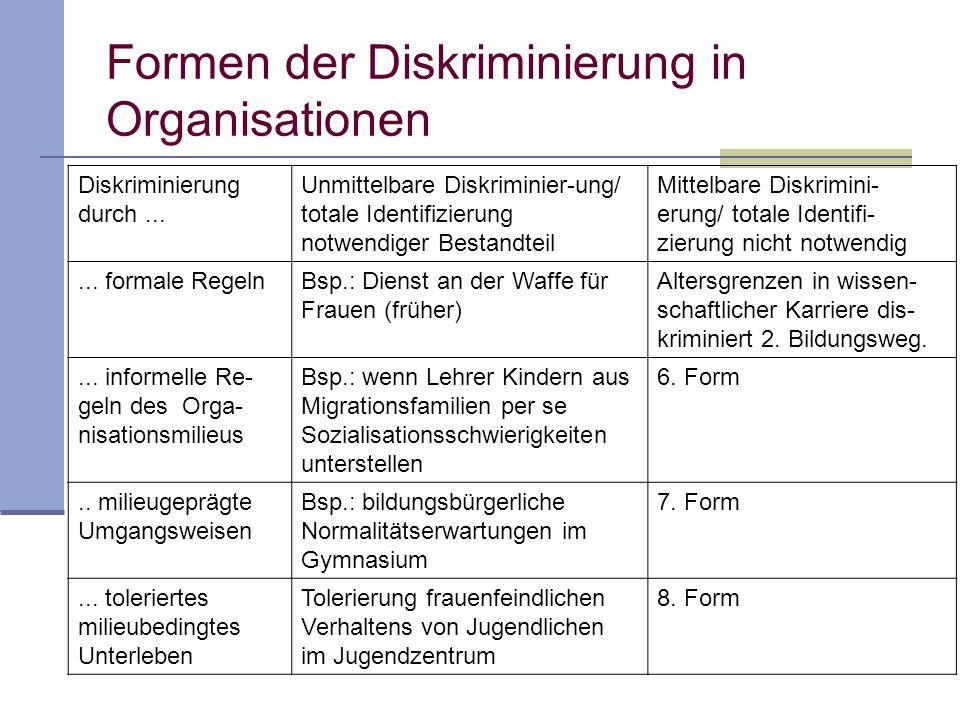 Formen der Diskriminierung in Organisationen