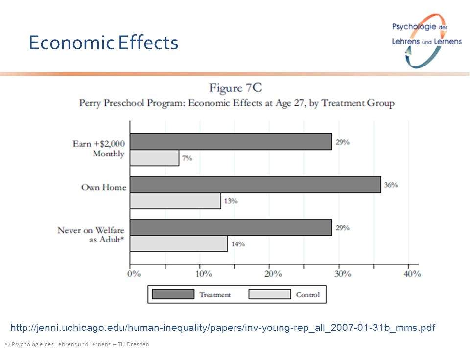 Economic Effects http://jenni.uchicago.edu/human-inequality/papers/inv-young-rep_all_2007-01-31b_mms.pdf.