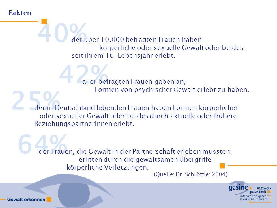 40% 42% 25% 64% Fakten der über 10.000 befragten Frauen haben