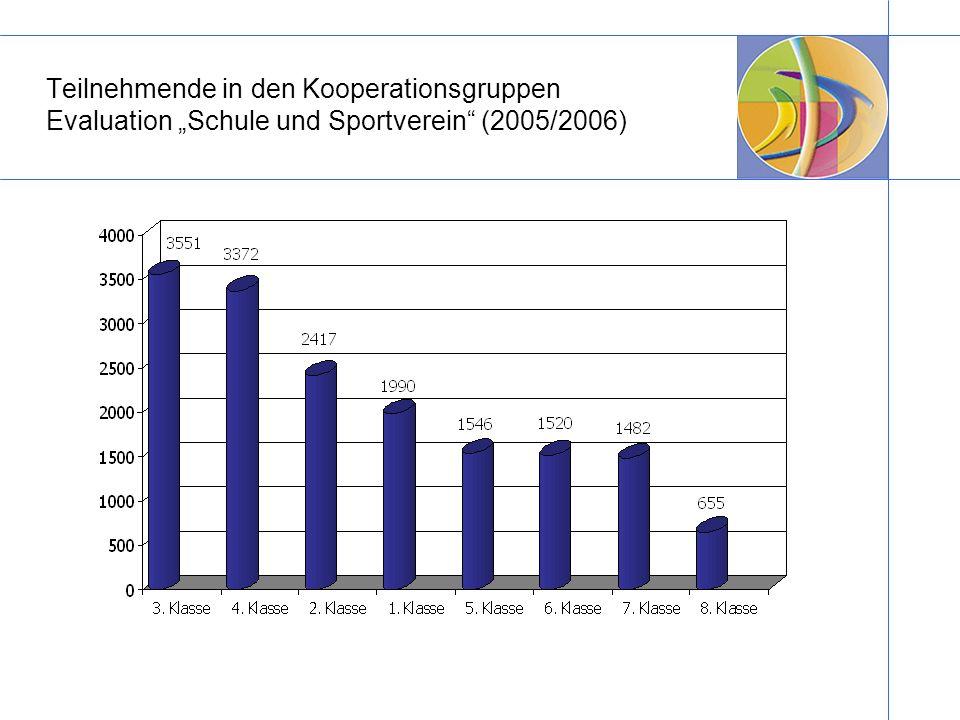 """Teilnehmende in den Kooperationsgruppen Evaluation """"Schule und Sportverein (2005/2006)"""