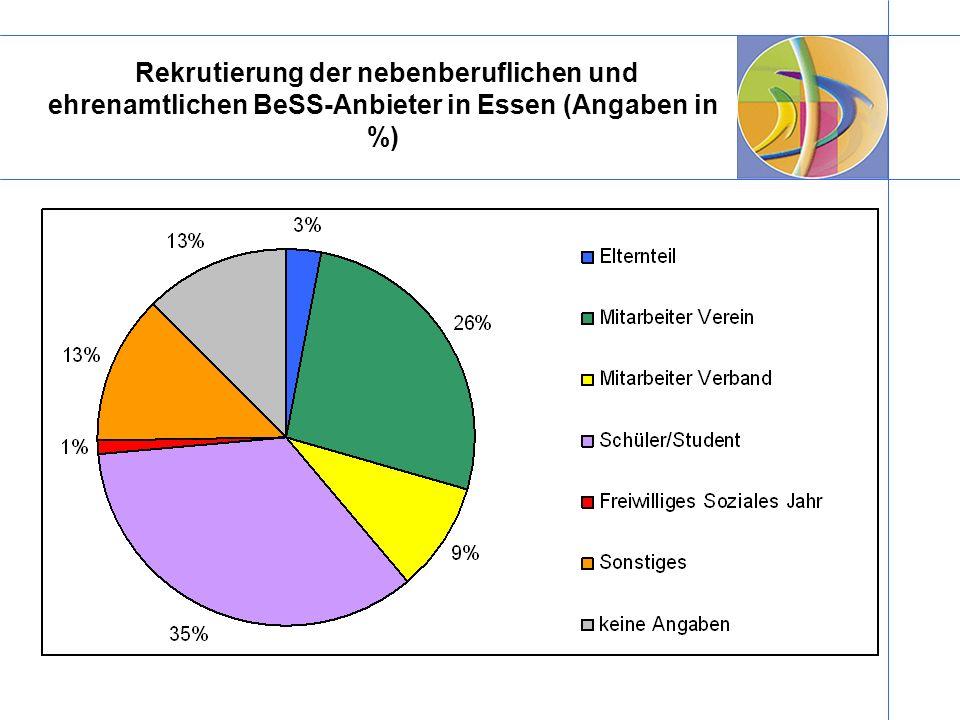 Rekrutierung der nebenberuflichen und ehrenamtlichen BeSS-Anbieter in Essen (Angaben in %)