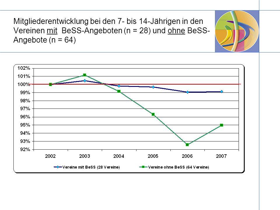 Mitgliederentwicklung bei den 7- bis 14-Jährigen in den Vereinen mit BeSS-Angeboten (n = 28) und ohne BeSS-Angebote (n = 64)