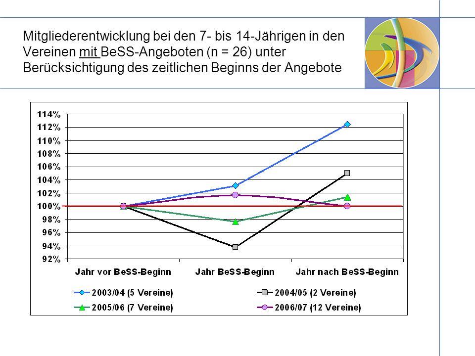 Mitgliederentwicklung bei den 7- bis 14-Jährigen in den Vereinen mit BeSS-Angeboten (n = 26) unter Berücksichtigung des zeitlichen Beginns der Angebote