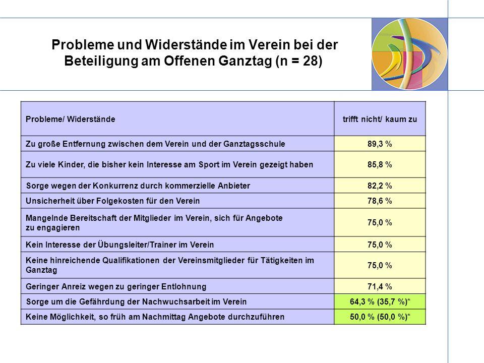 Probleme und Widerstände im Verein bei der Beteiligung am Offenen Ganztag (n = 28)