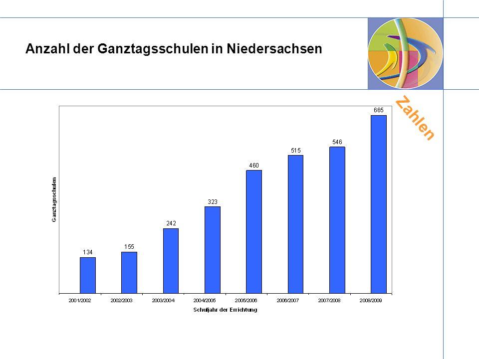 Anzahl der Ganztagsschulen in Niedersachsen