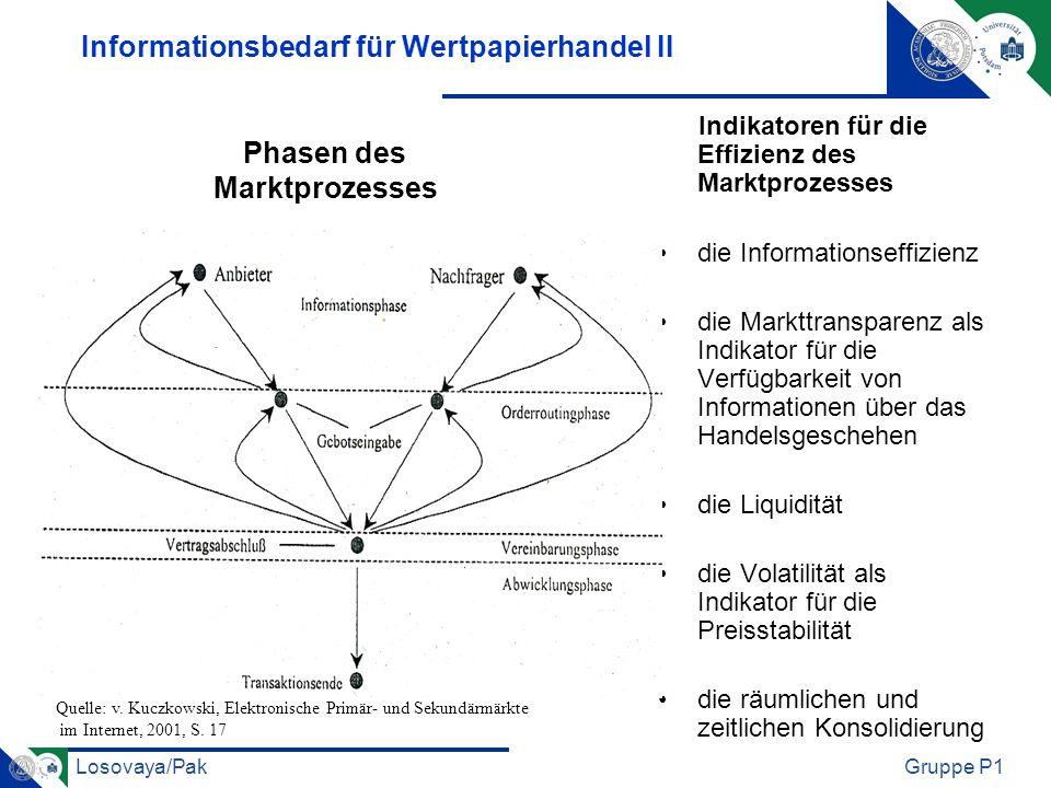 Informationsbedarf für Wertpapierhandel II