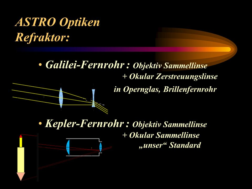 ASTRO Optiken Refraktor: Galilei-Fernrohr : Objektiv Sammellinse