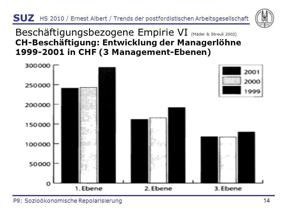 Beschäftigungsbezogene Empirie VI (Mäder & Streuli 2002)