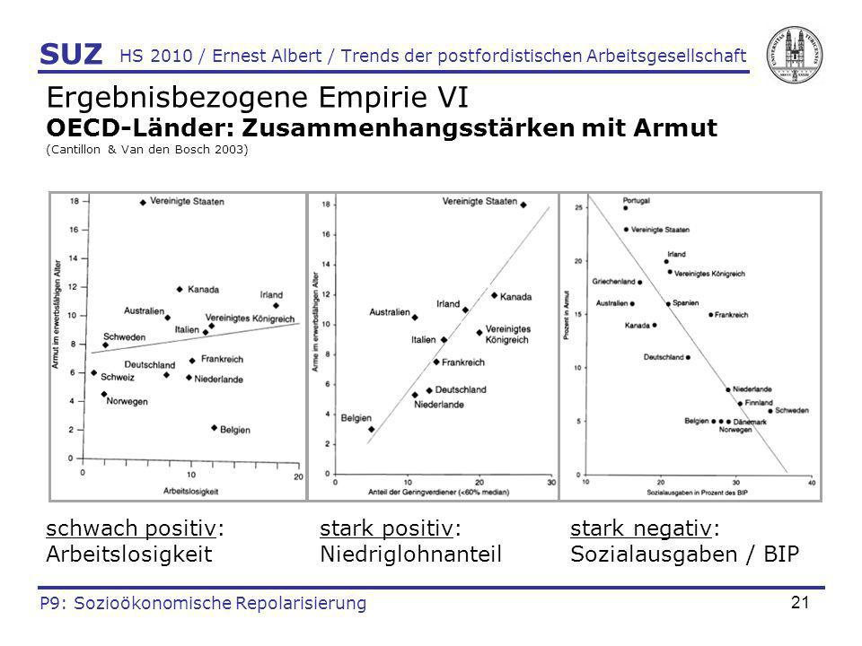 Ergebnisbezogene Empirie VI