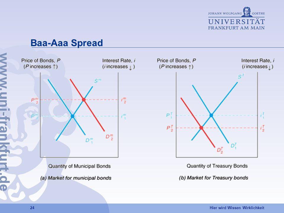 Baa-Aaa Spread