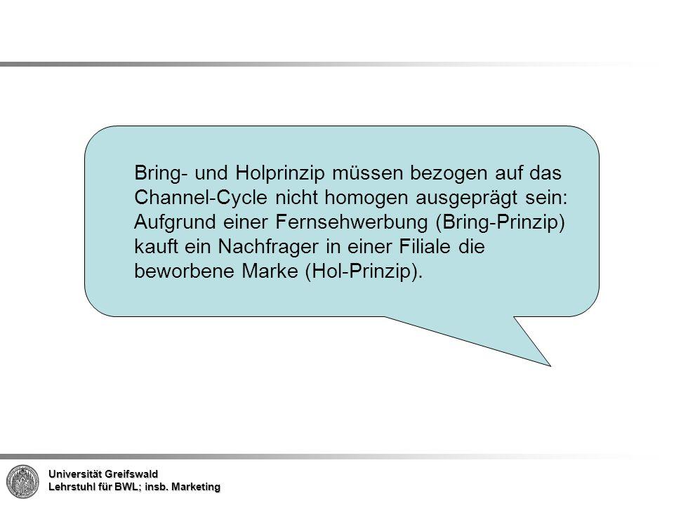 Bring- und Holprinzip müssen bezogen auf das Channel-Cycle nicht homogen ausgeprägt sein: Aufgrund einer Fernsehwerbung (Bring-Prinzip) kauft ein Nachfrager in einer Filiale die beworbene Marke (Hol-Prinzip).