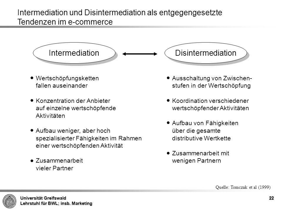 Intermediation und Disintermediation als entgegengesetzte
