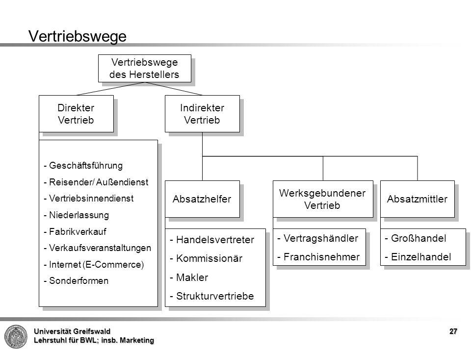 Vertriebswege Vertriebswege des Herstellers Direkter Vertrieb