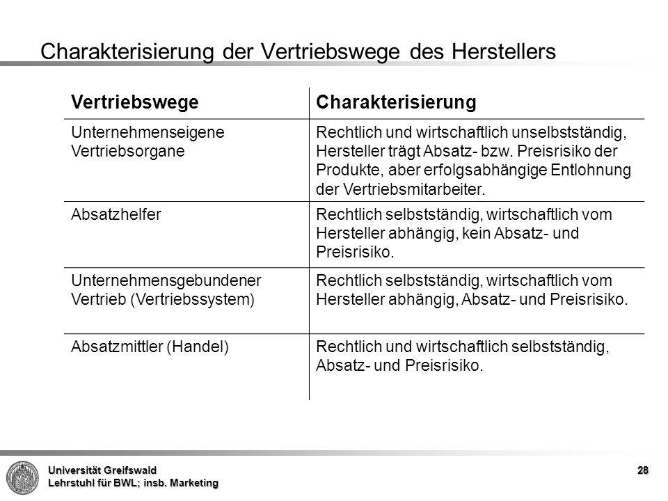 Charakterisierung der Vertriebswege des Herstellers