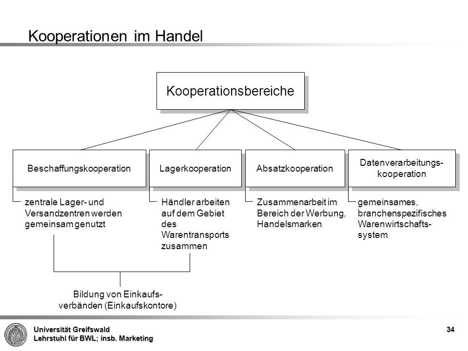Kooperationen im Handel