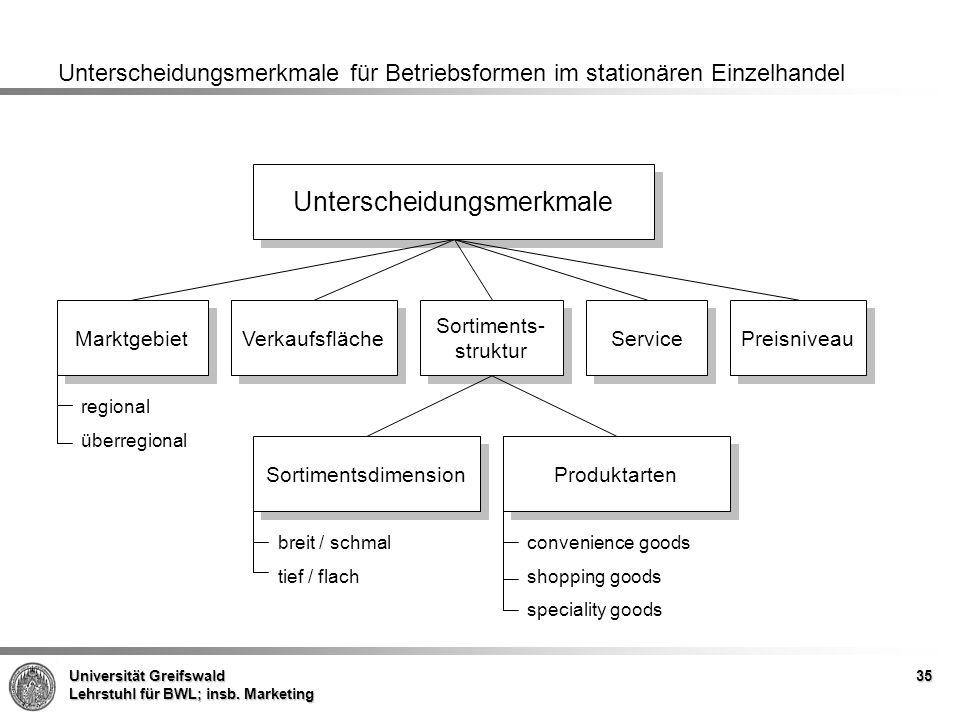 Unterscheidungsmerkmale für Betriebsformen im stationären Einzelhandel