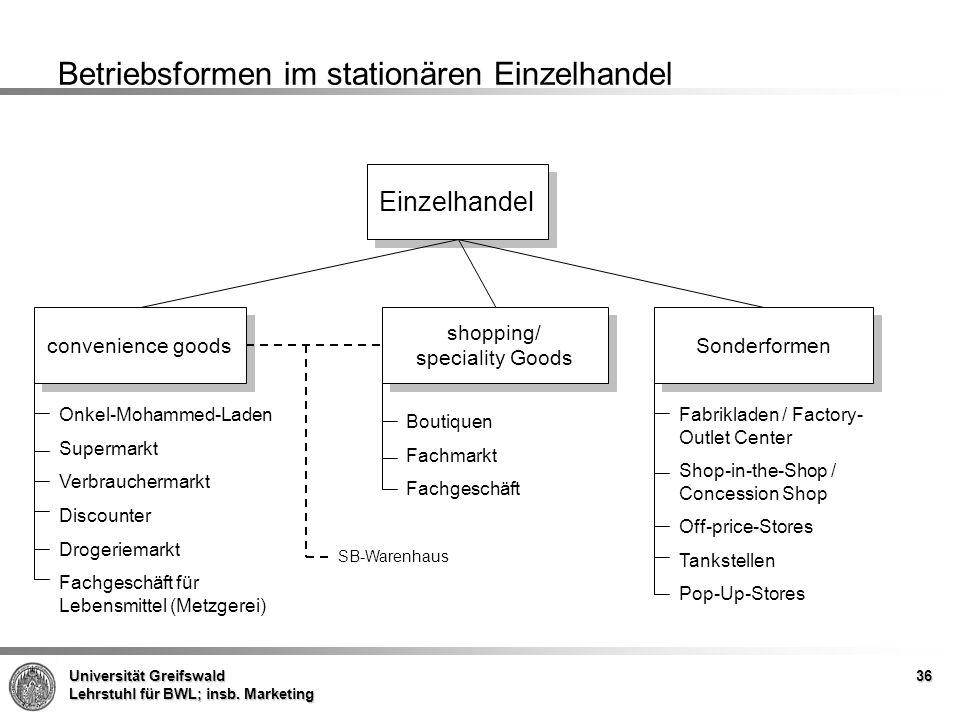 Betriebsformen im stationären Einzelhandel