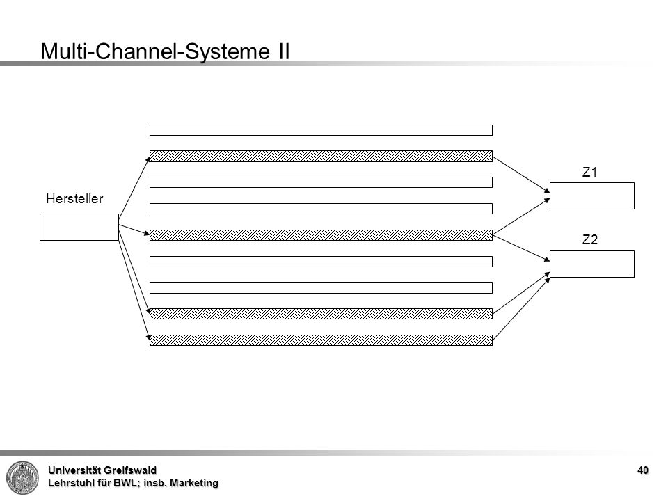 Multi-Channel-Systeme II