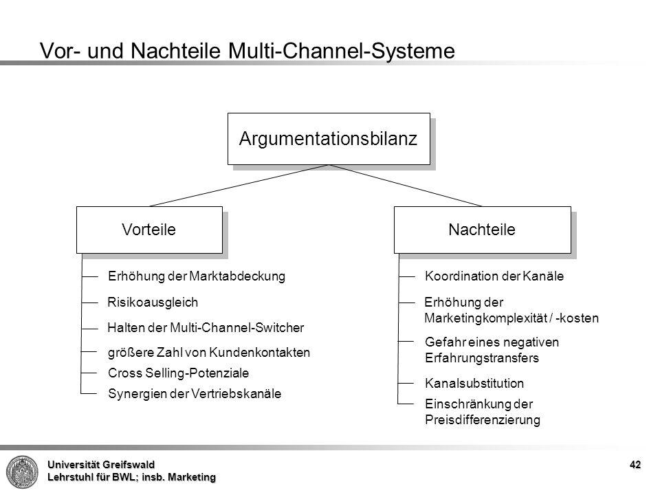 Vor- und Nachteile Multi-Channel-Systeme