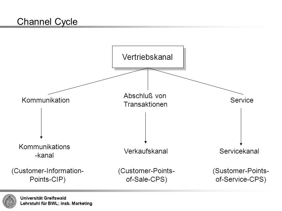 Channel Cycle Vertriebskanal Abschluß von Transaktionen Kommunikation