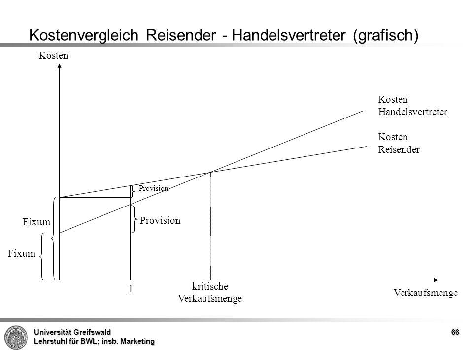 Kostenvergleich Reisender - Handelsvertreter (grafisch)