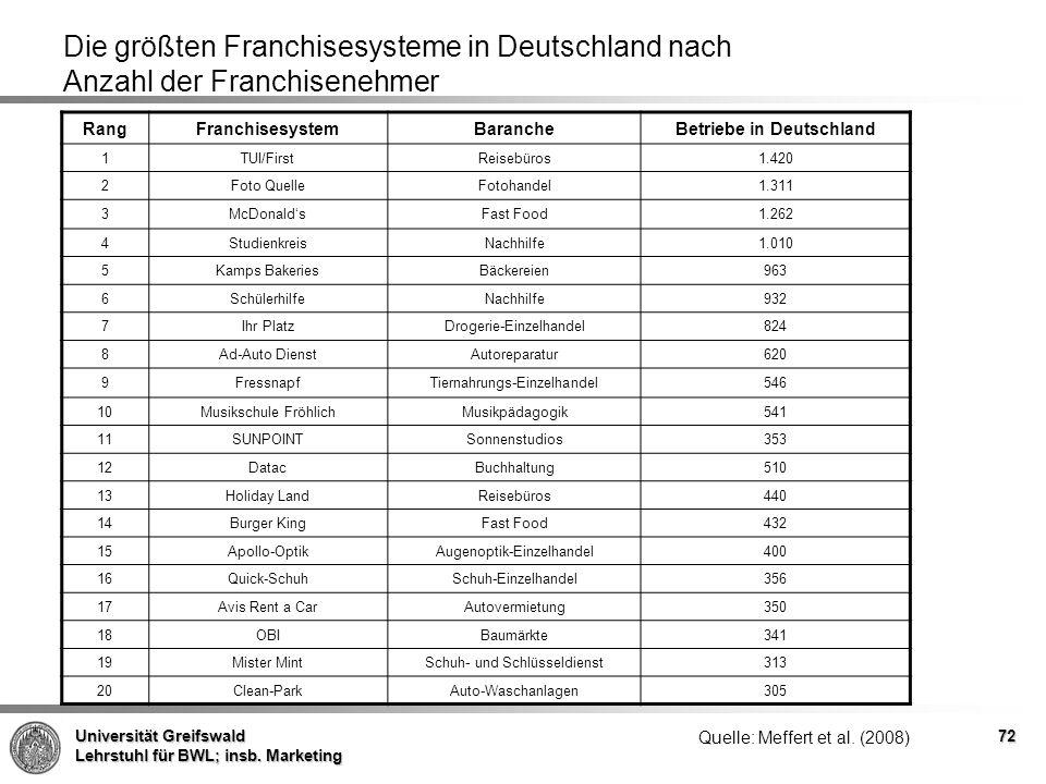Betriebe in Deutschland