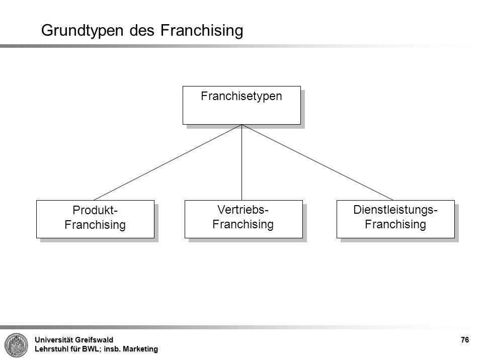 Grundtypen des Franchising