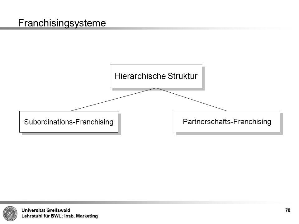 Franchisingsysteme Hierarchische Struktur Subordinations-Franchising