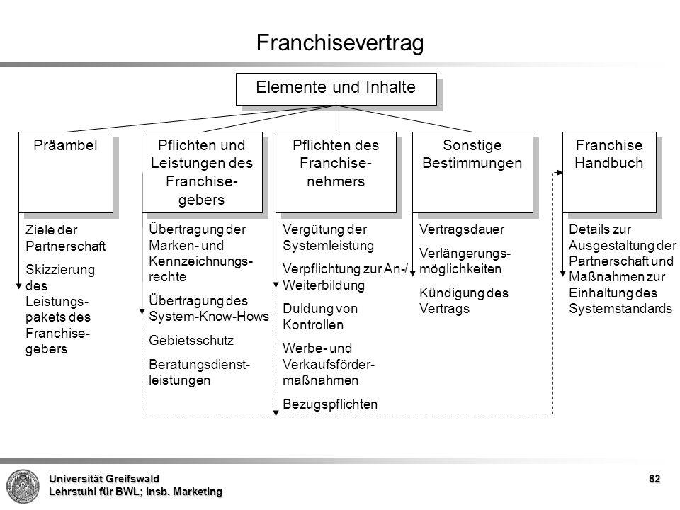 Franchisevertrag Elemente und Inhalte Präambel