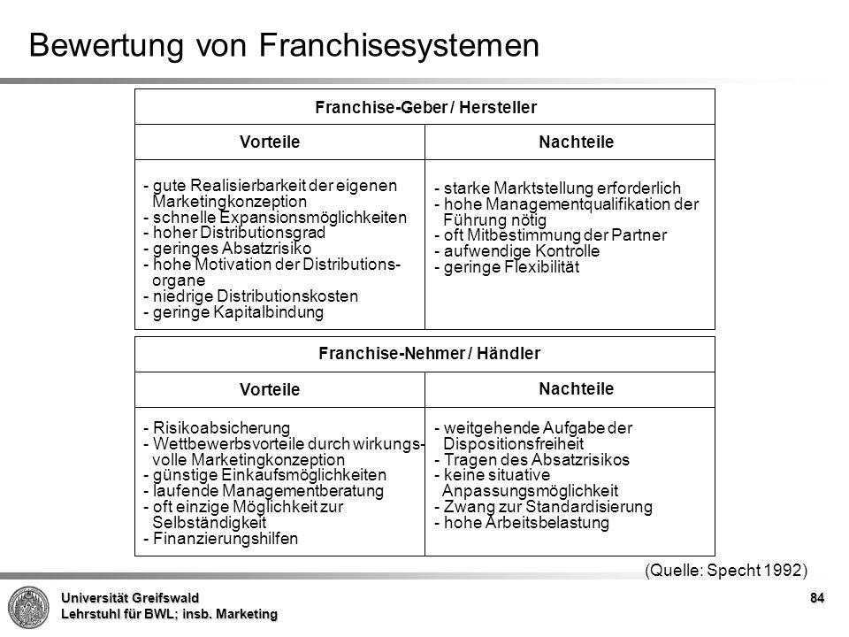 Franchise-Geber / Hersteller Franchise-Nehmer / Händler