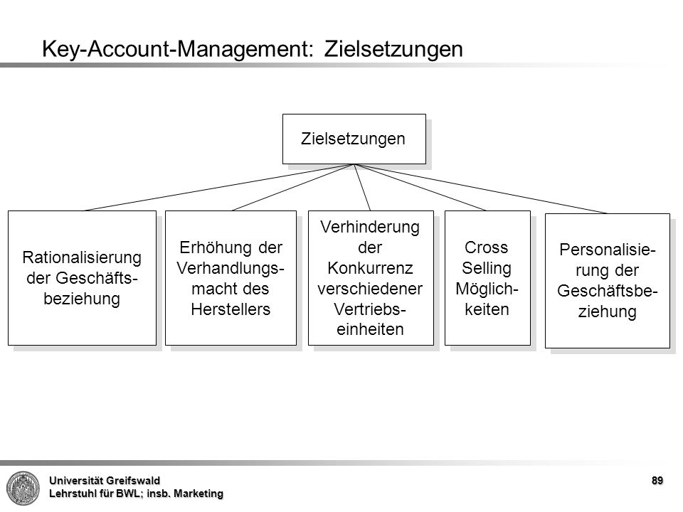Key-Account-Management: Zielsetzungen