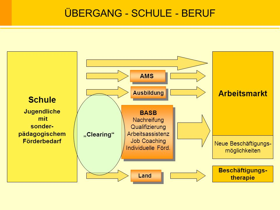 ÜBERGANG - SCHULE - BERUF