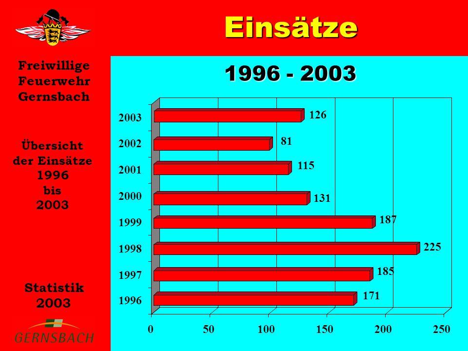 Einsätze 1996 - 2003 Übersicht der Einsätze 1996 bis 2003 171 185 225