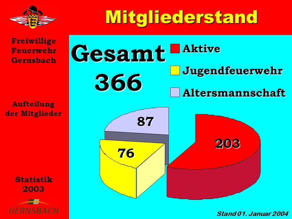 Gesamt 366 Mitgliederstand 87 203 76 Aktive Jugendfeuerwehr