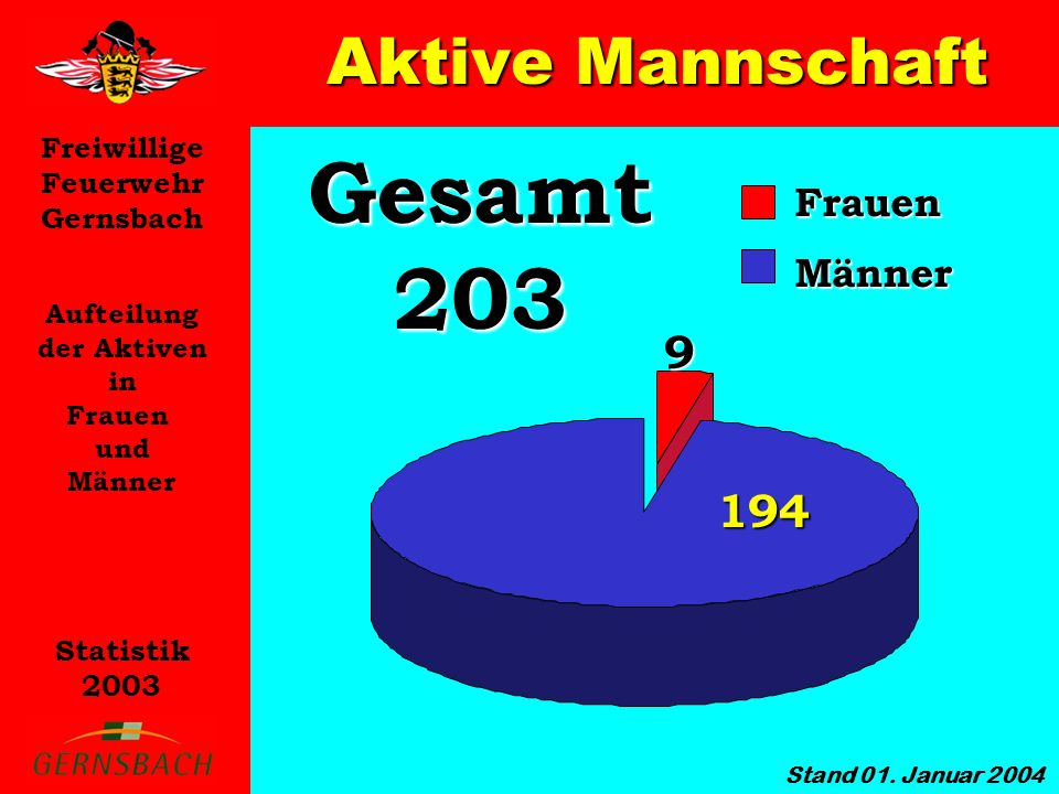 Gesamt 203 Aktive Mannschaft 9 194 Frauen Männer Aufteilung