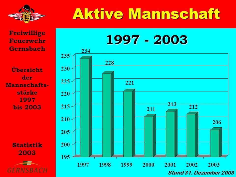 Aktive Mannschaft 1997 - 2003 Übersicht der Mannschafts- stärke 1997