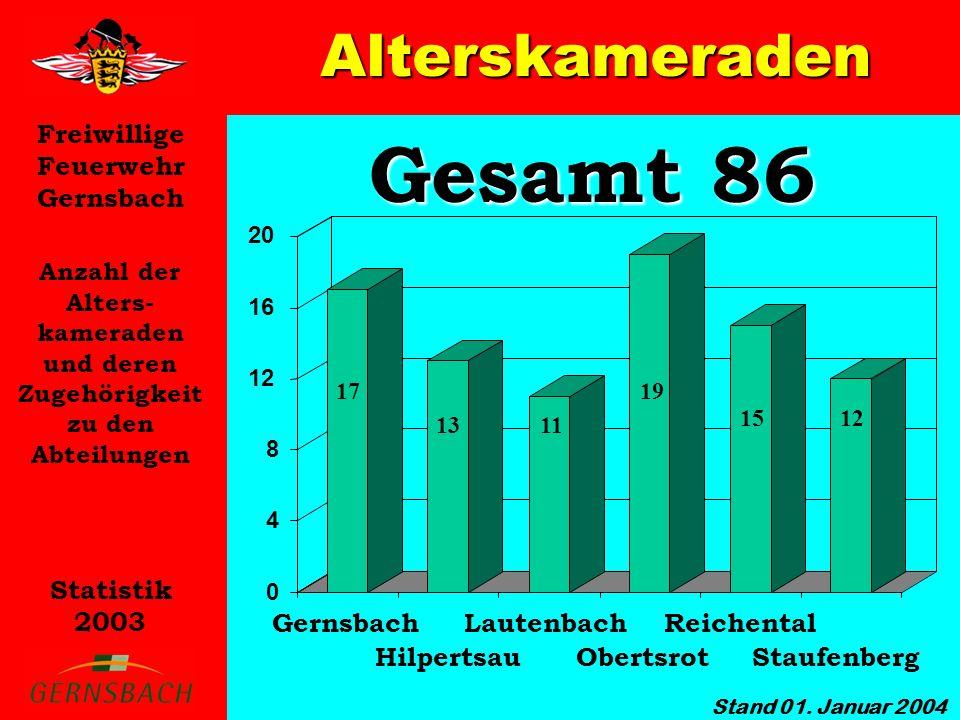 Gesamt 86 Alterskameraden Gernsbach Lautenbach Reichental Hilpertsau