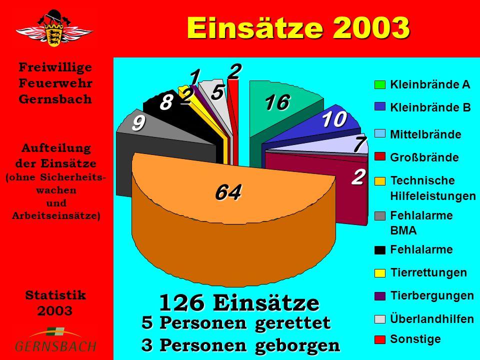 Einsätze 2003 126 Einsätze 16 10 7 2 64 9 8 1 5 5 Personen gerettet
