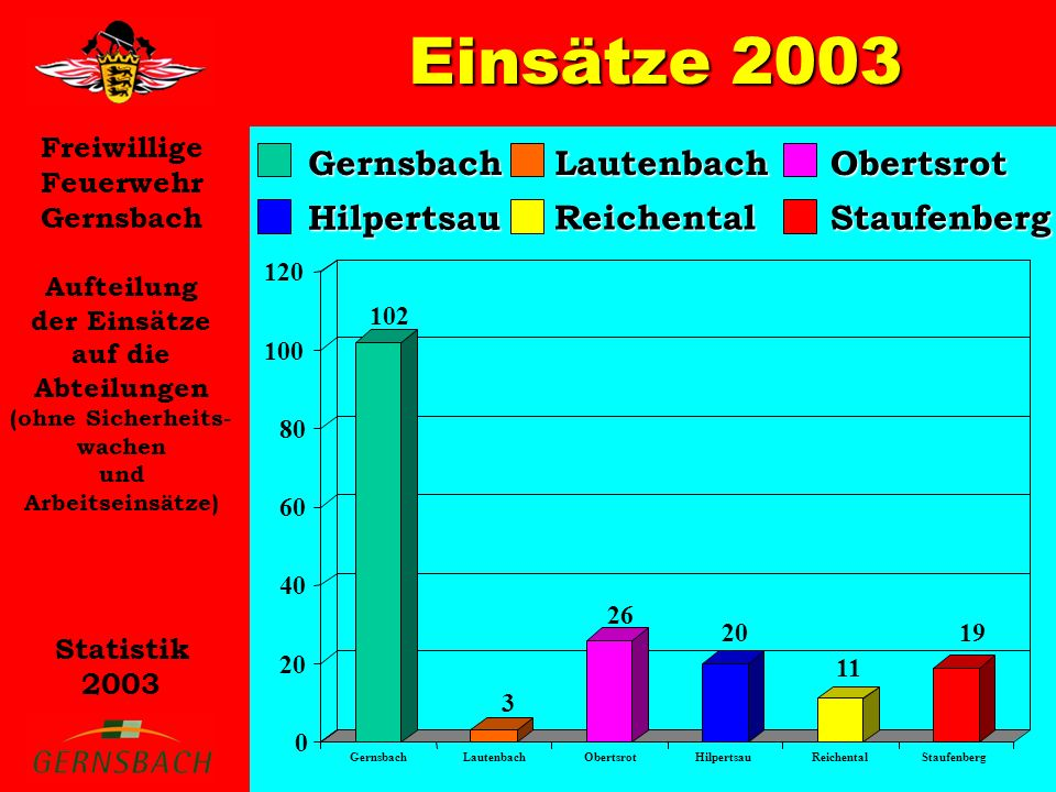 Einsätze 2003 Gernsbach Hilpertsau Lautenbach Reichental Obertsrot