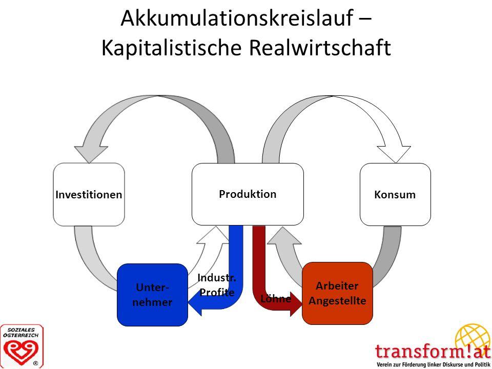 Akkumulationskreislauf – Kapitalistische Realwirtschaft