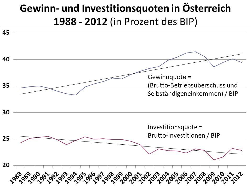 Gewinn- und Investitionsquoten in Österreich 1988 - 2012 (in Prozent des BIP)