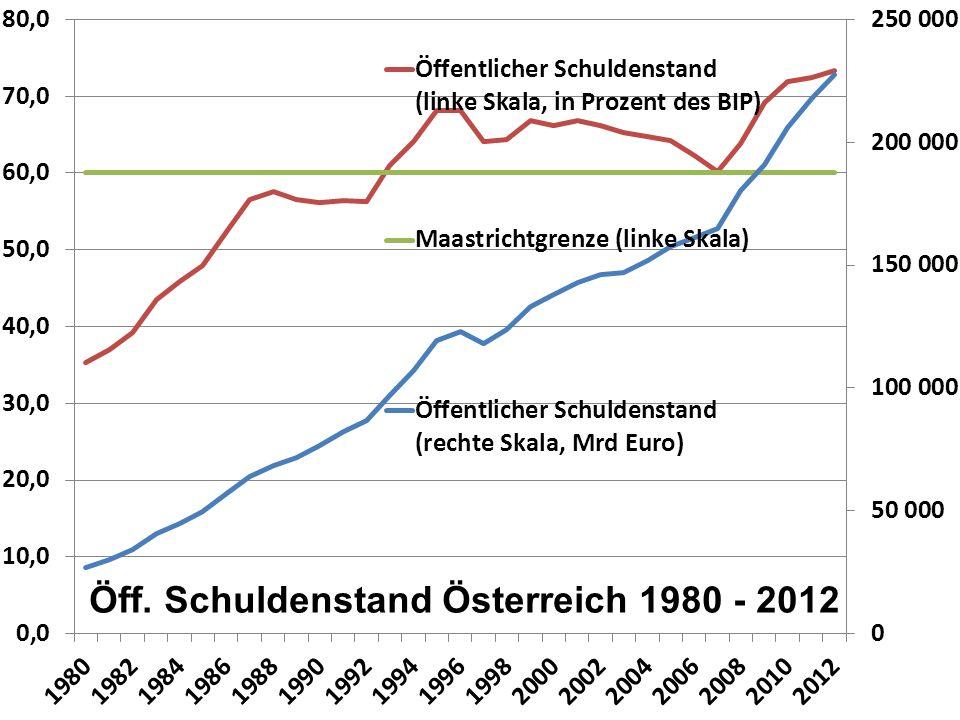 Öff. Schuldenstand Österreich 1980 - 2012