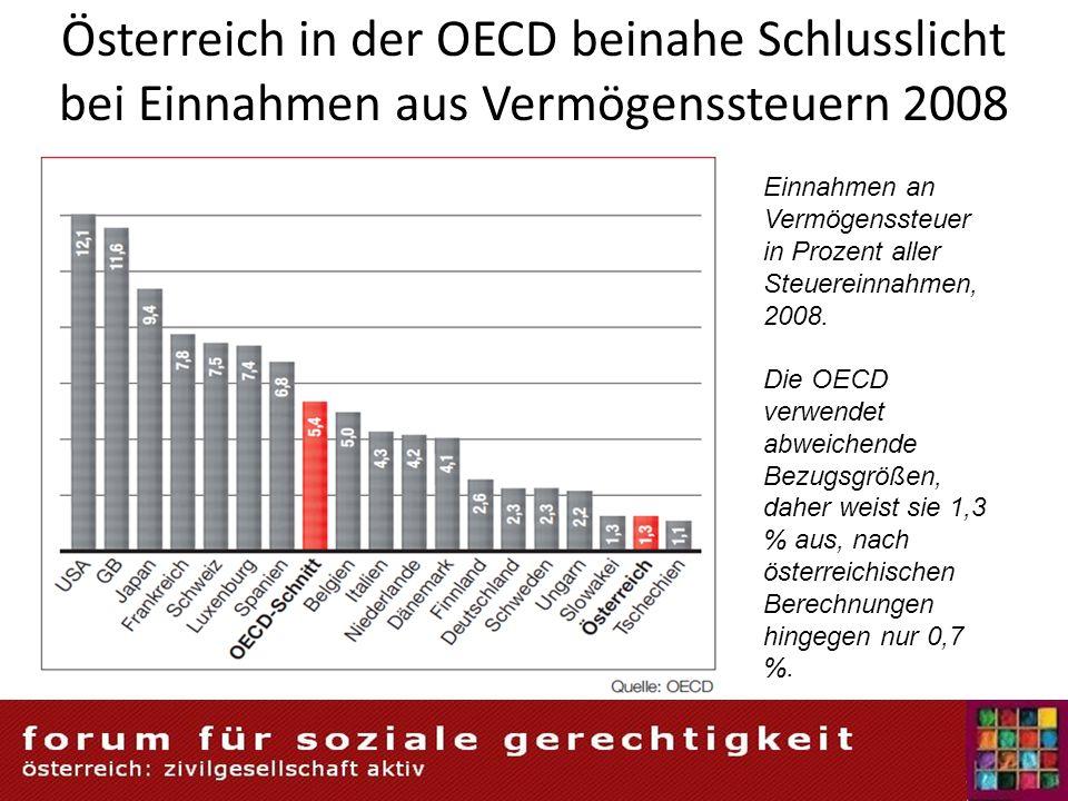 Österreich in der OECD beinahe Schlusslicht bei Einnahmen aus Vermögenssteuern 2008