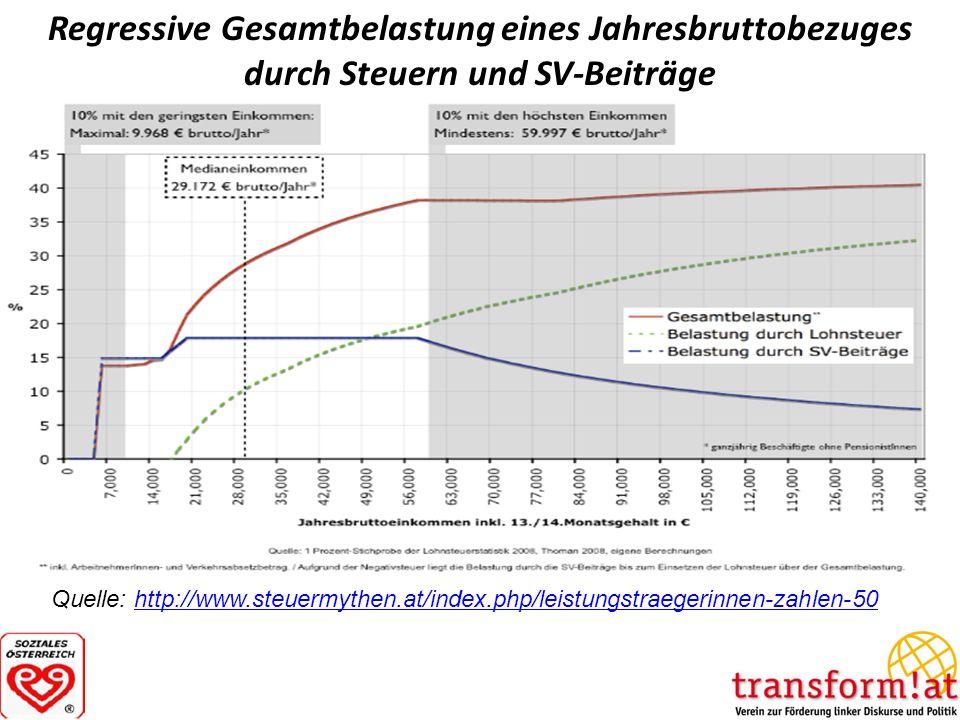 Regressive Gesamtbelastung eines Jahresbruttobezuges durch Steuern und SV-Beiträge