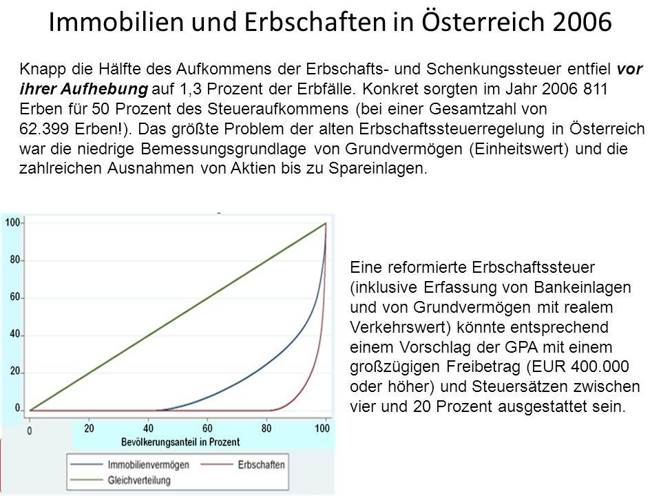 Immobilien und Erbschaften in Österreich 2006